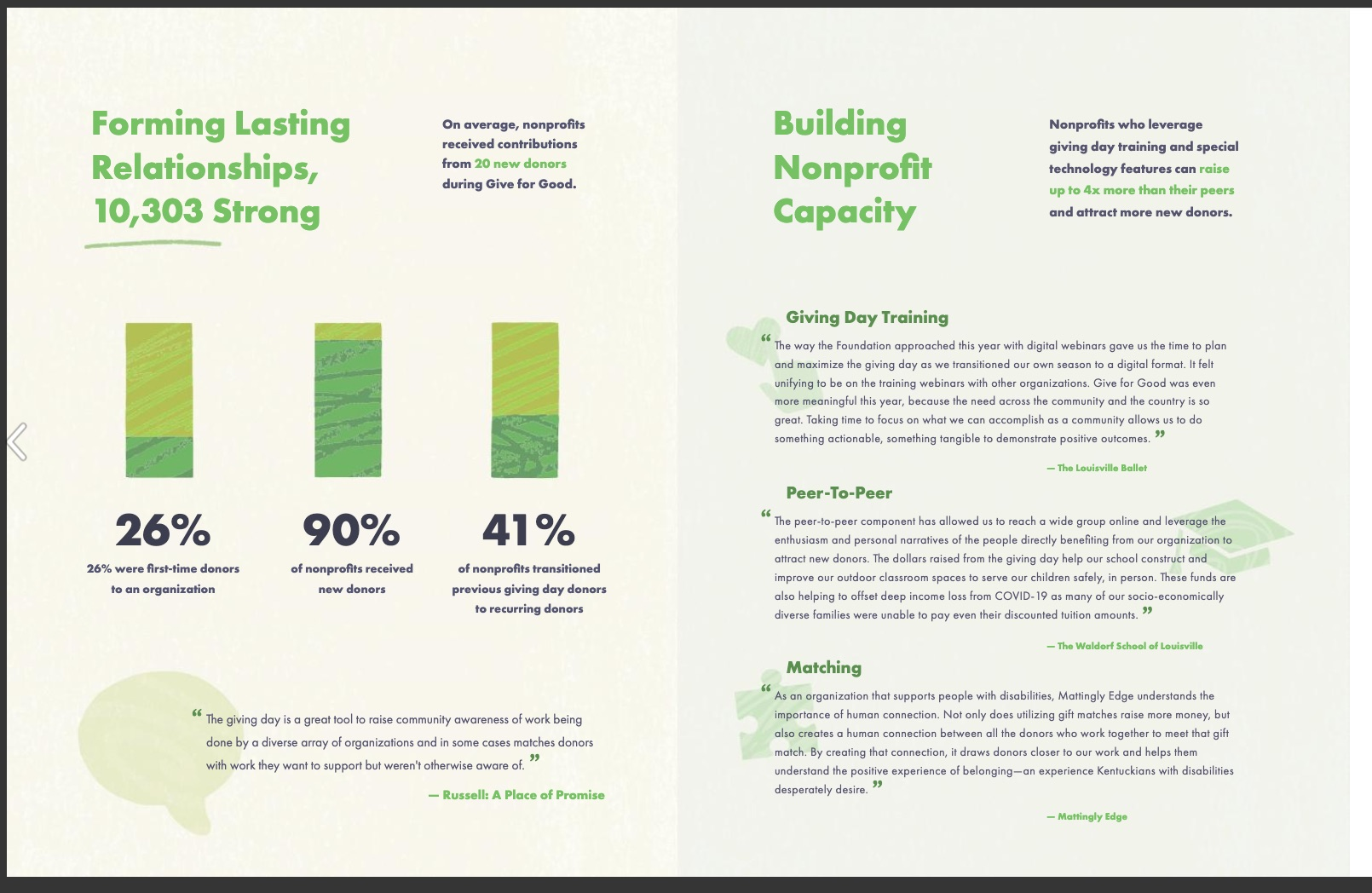 Community Foundation of St. Louis 2020 Nonprofit Annual Report inner page example
